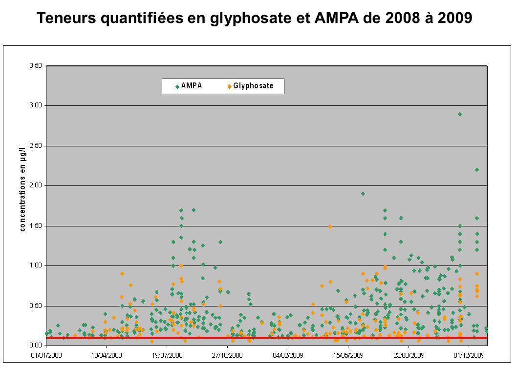 Teneurs quantifiées en glyphosate et AMPA de 2008 à 2009
