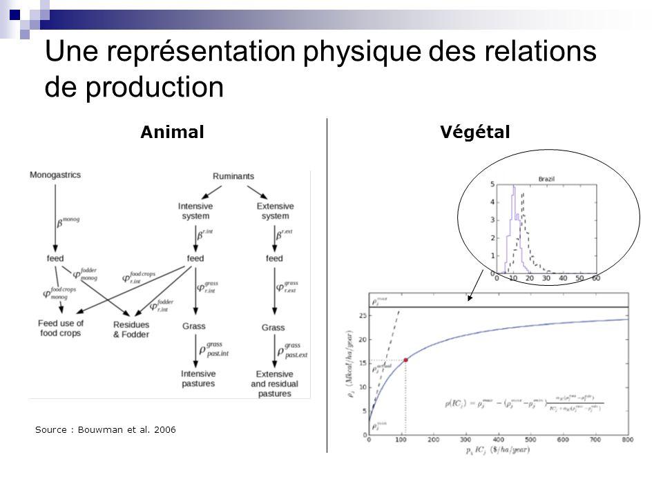 Une représentation physique des relations de production