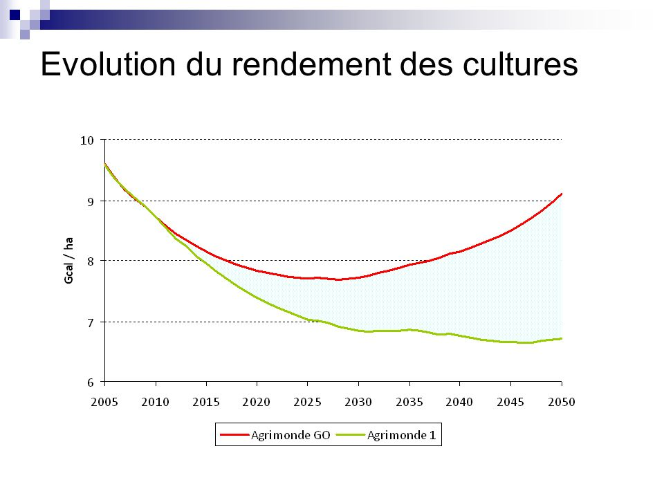 Evolution du rendement des cultures