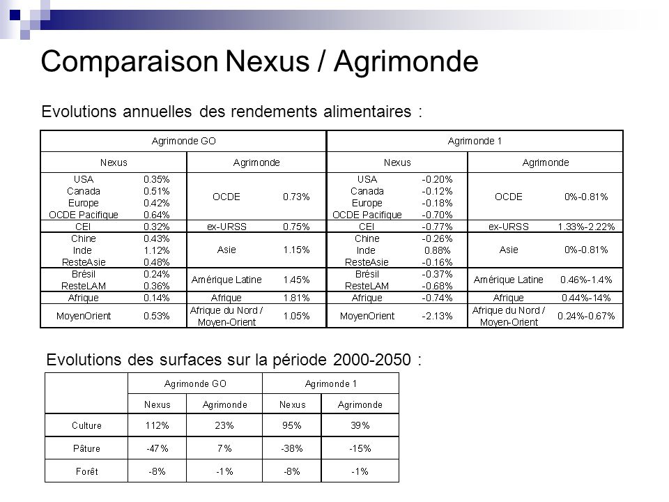 Comparaison Nexus / Agrimonde