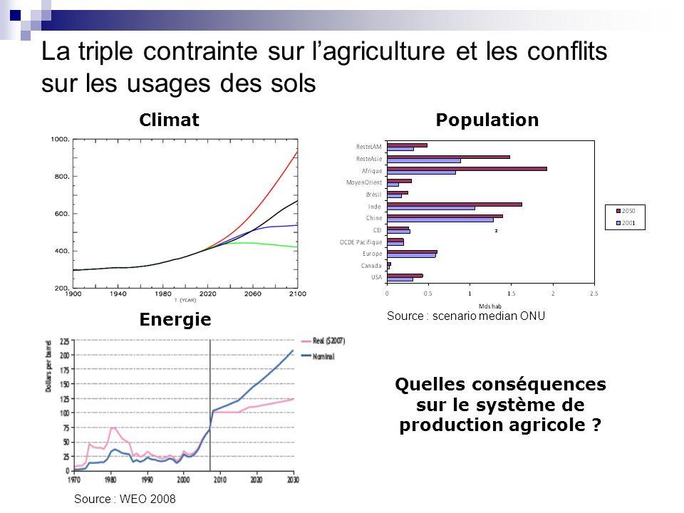 Quelles conséquences sur le système de production agricole