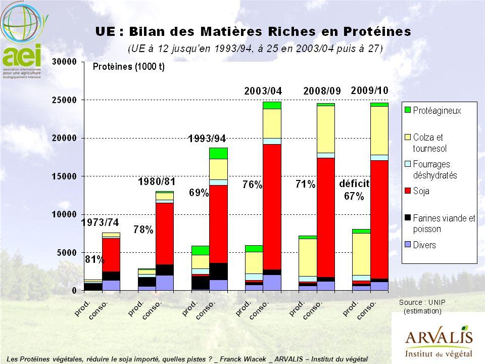 Les Protéines végétales, réduire le soja importé, quelles pistes
