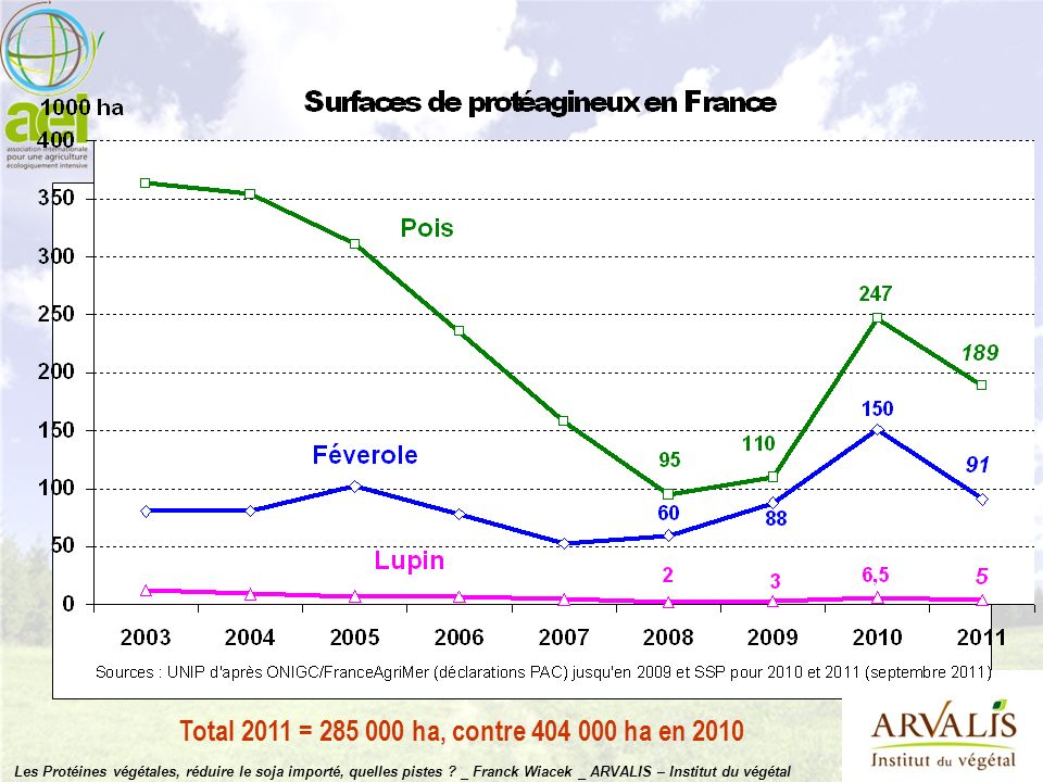 Total 2011 = 285 000 ha, contre 404 000 ha en 2010