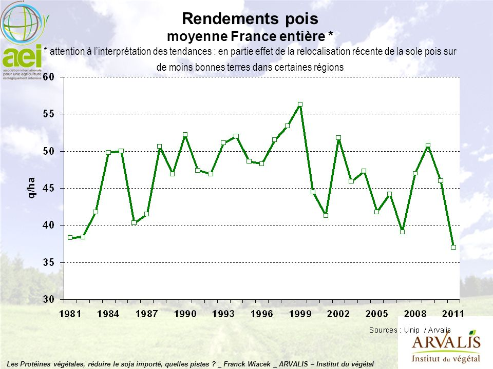 Rendements pois moyenne France entière