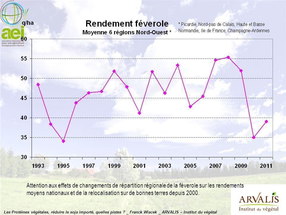 Attention aux effets de changements de répartition régionale de la féverole sur les rendements moyens nationaux et de la relocalisation sur de bonnes terres depuis 2000.