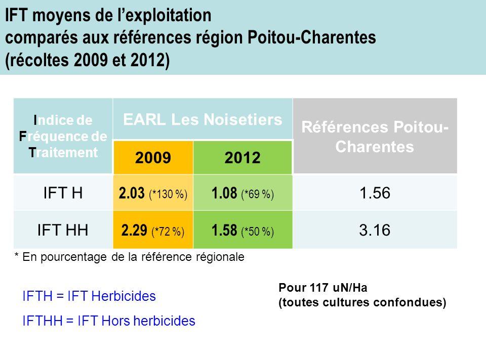Indice de Fréquence de Traitement Références Poitou-Charentes