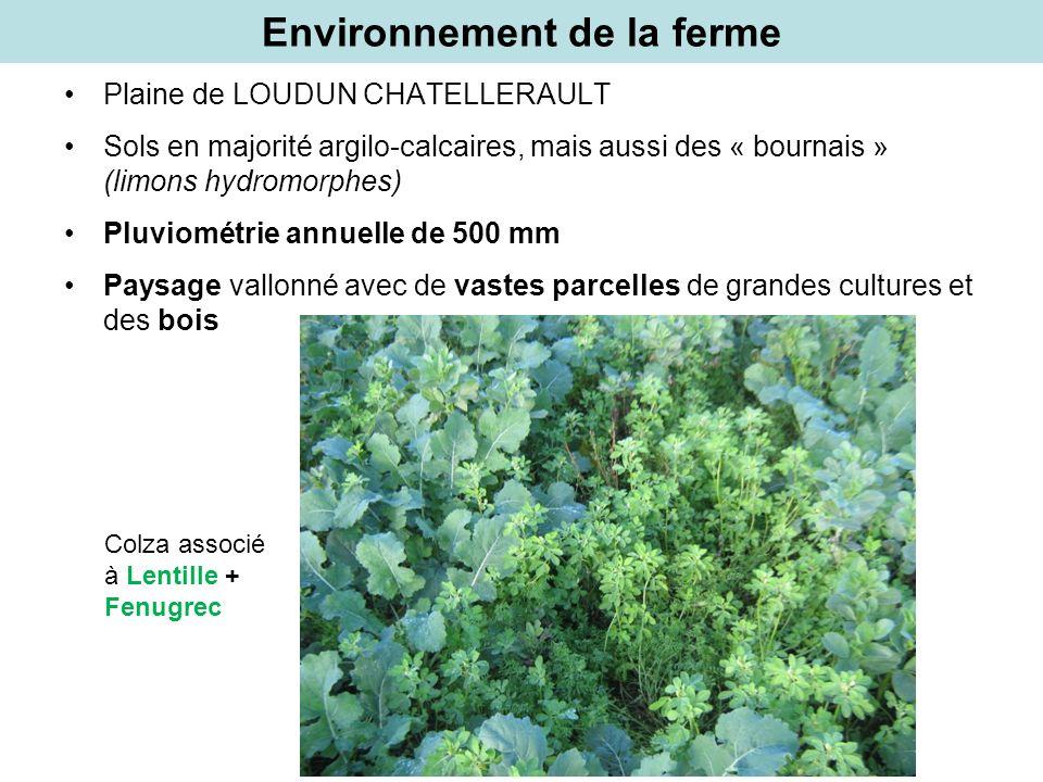 Environnement de la ferme