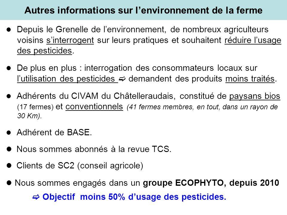 Autres informations sur l'environnement de la ferme