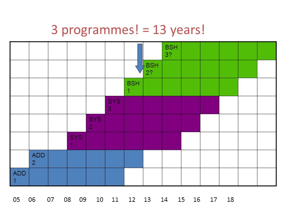 3 programmes! = 13 years! BSH3 BSH2 BSH1. SYS3. SYS2. SYS1. ADD2. ADD1.