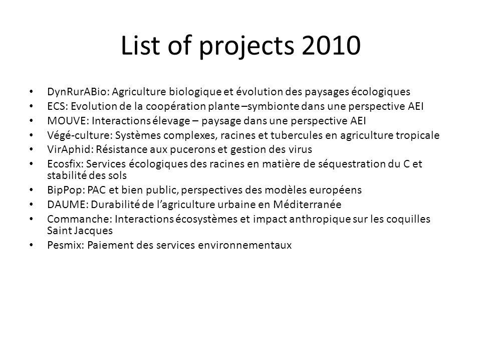 List of projects 2010 DynRurABio: Agriculture biologique et évolution des paysages écologiques.