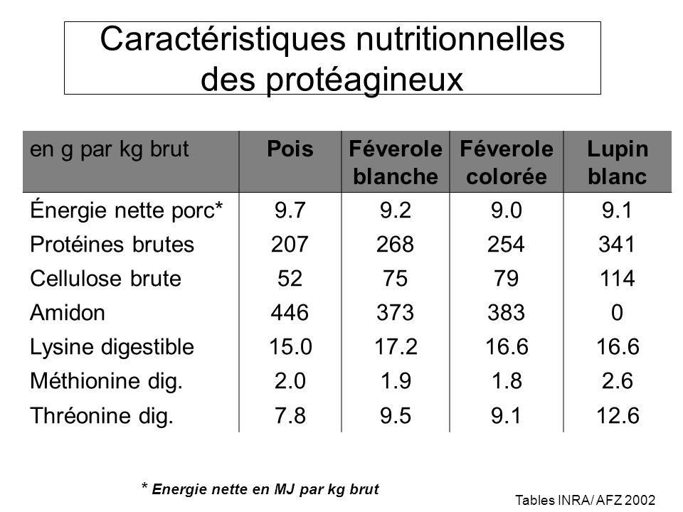 Caractéristiques nutritionnelles des protéagineux