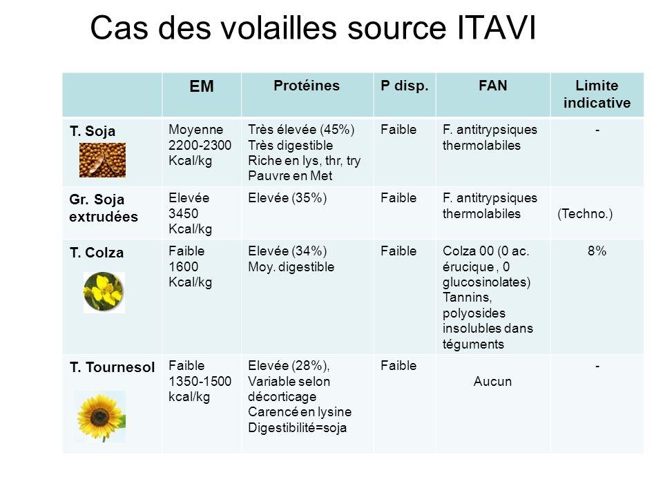 Cas des volailles source ITAVI