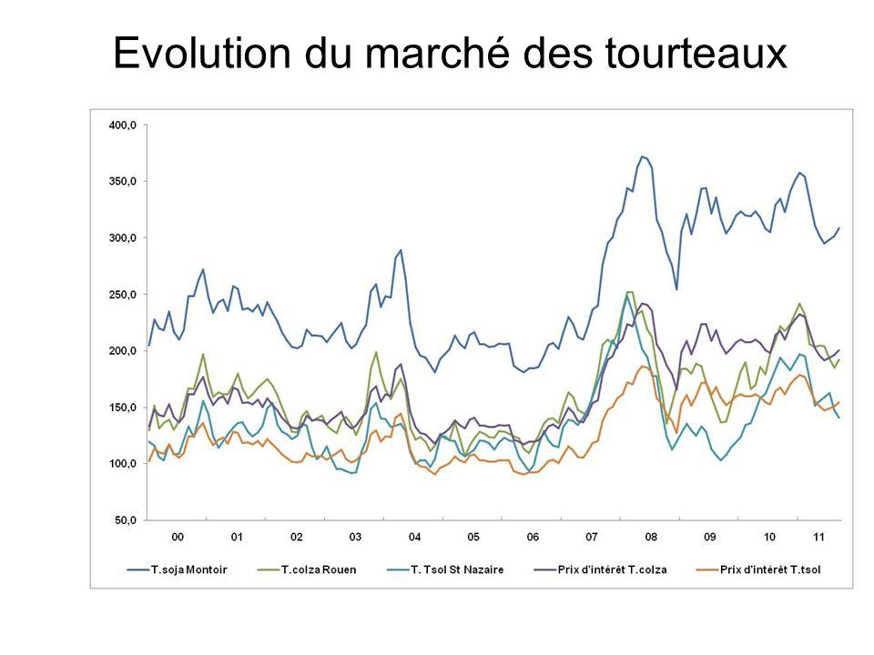 Evolution du marché des tourteaux