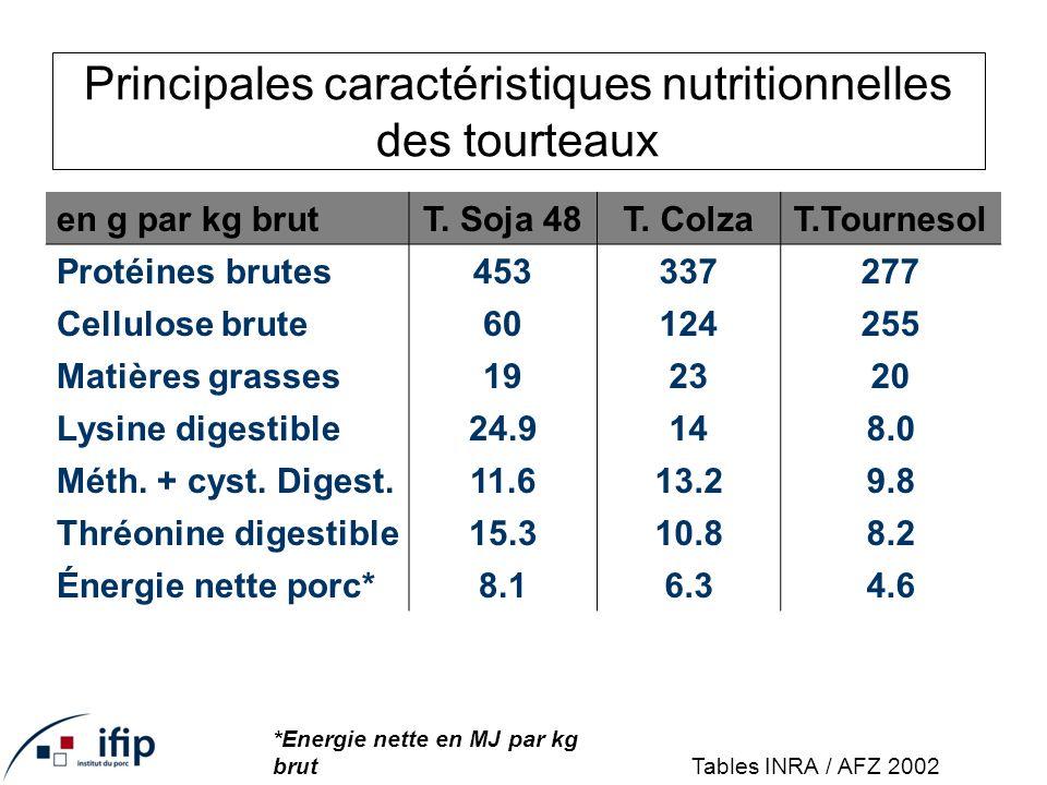 Principales caractéristiques nutritionnelles des tourteaux