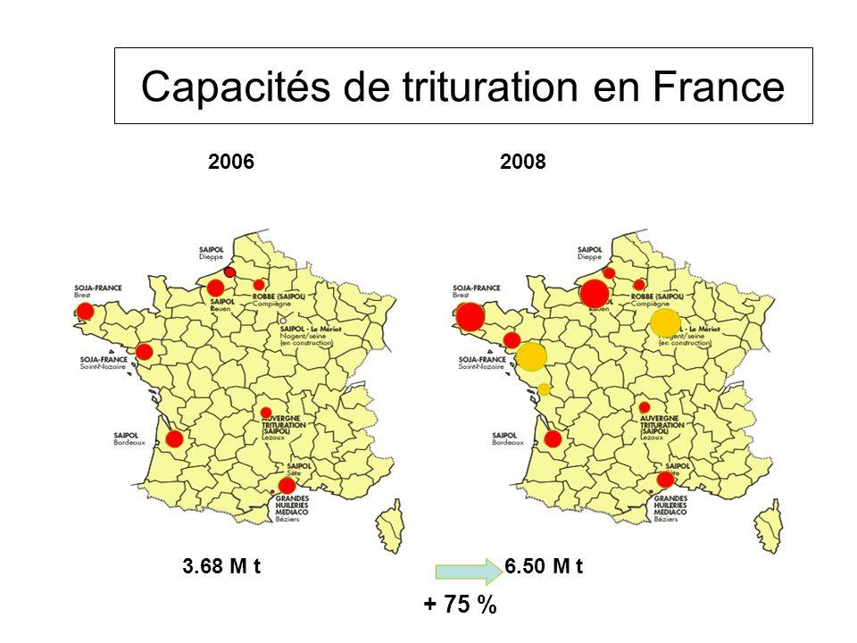 Capacités de trituration en France