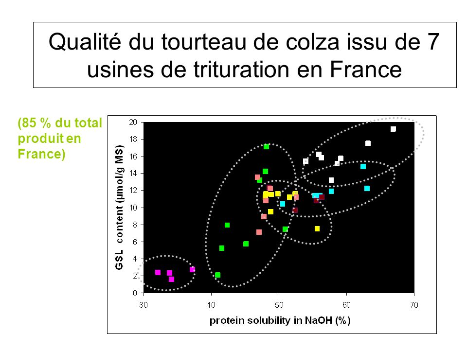 Qualité du tourteau de colza issu de 7 usines de trituration en France