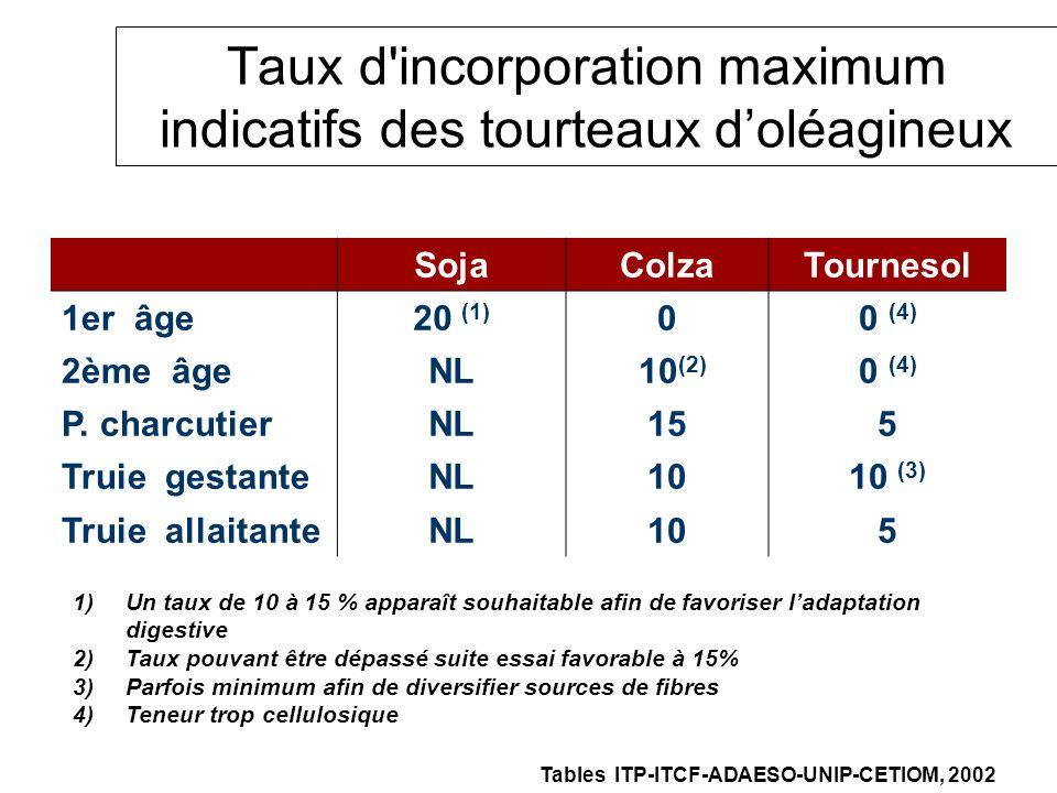 Taux d incorporation maximum indicatifs des tourteaux d'oléagineux