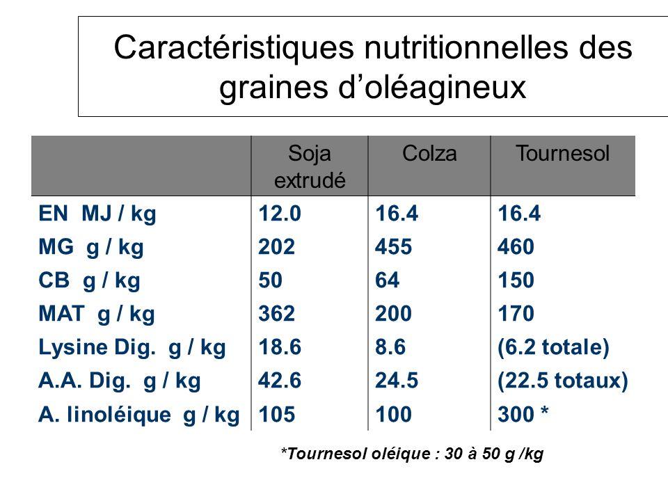 Caractéristiques nutritionnelles des graines d'oléagineux