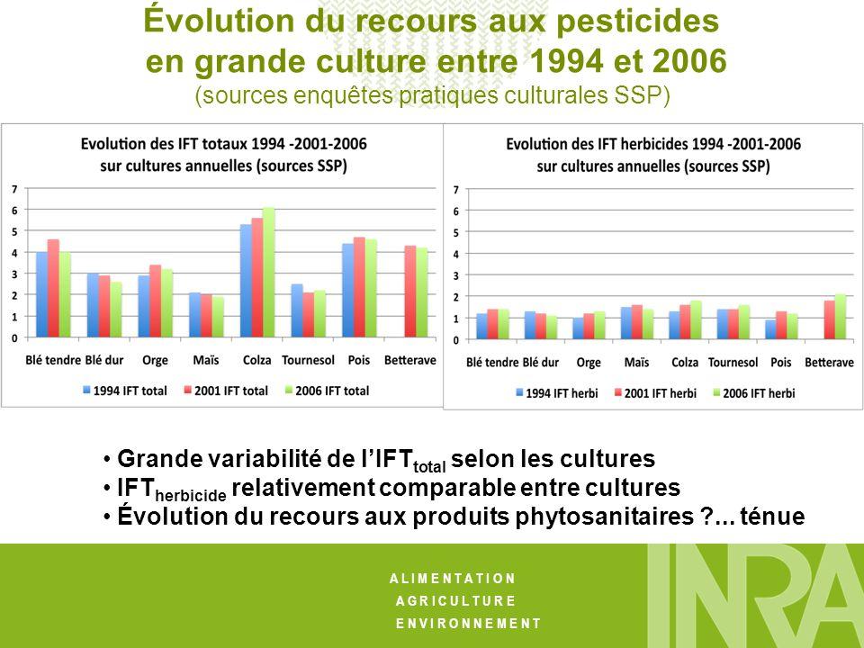 Évolution du recours aux pesticides