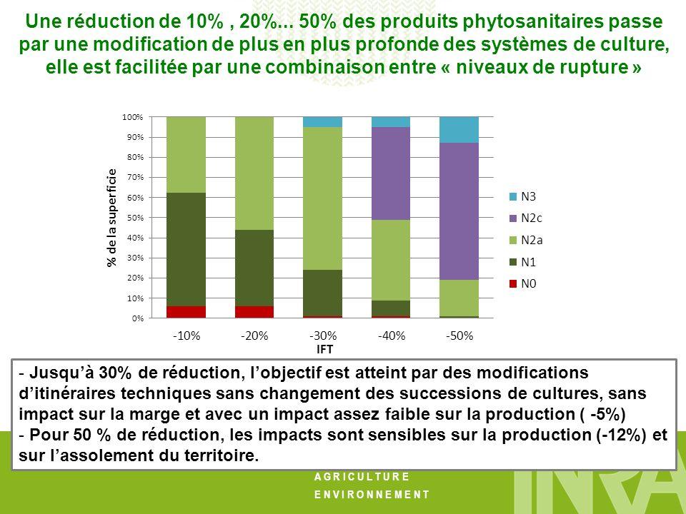 Une réduction de 10% , 20%... 50% des produits phytosanitaires passe par une modification de plus en plus profonde des systèmes de culture, elle est facilitée par une combinaison entre « niveaux de rupture »
