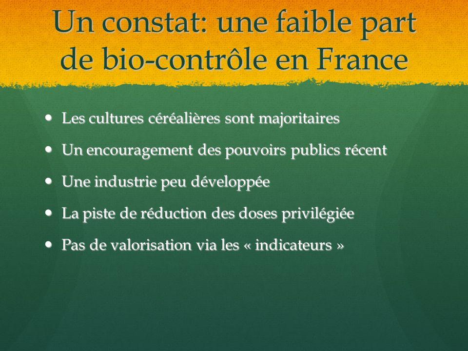 Un constat: une faible part de bio-contrôle en France