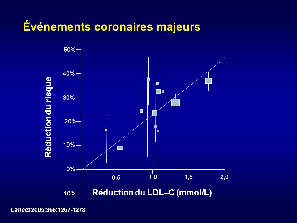 Événements coronaires majeurs