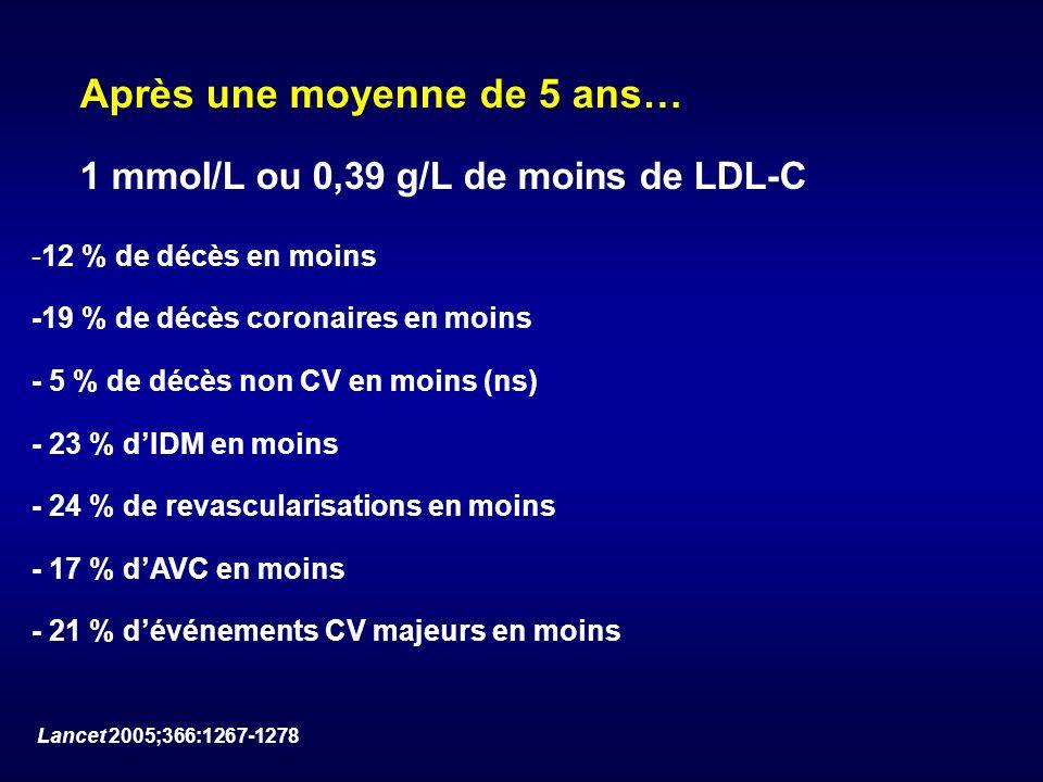1 mmol/L ou 0,39 g/L de moins de LDL-C