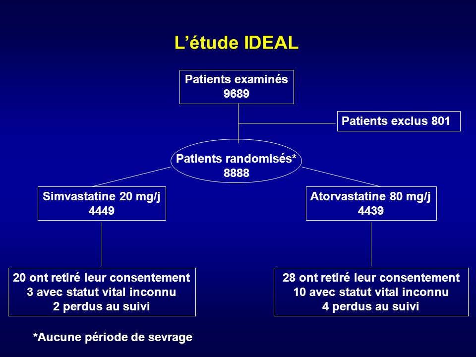 L'étude IDEAL Patients examinés 9689 Patients exclus 801