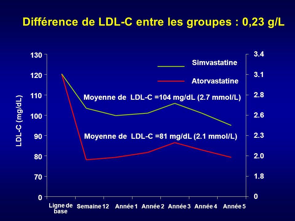 Différence de LDL-C entre les groupes : 0,23 g/L