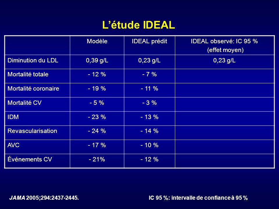 L'étude IDEAL Modèle IDEAL prédit IDEAL observé: IC 95 % (effet moyen)