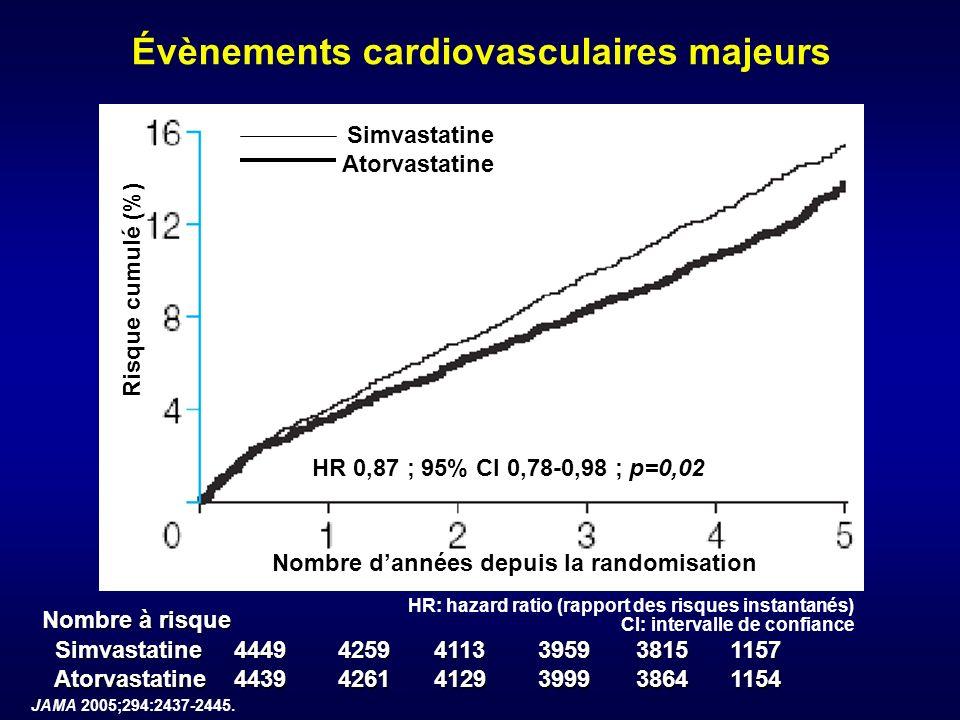 Évènements cardiovasculaires majeurs