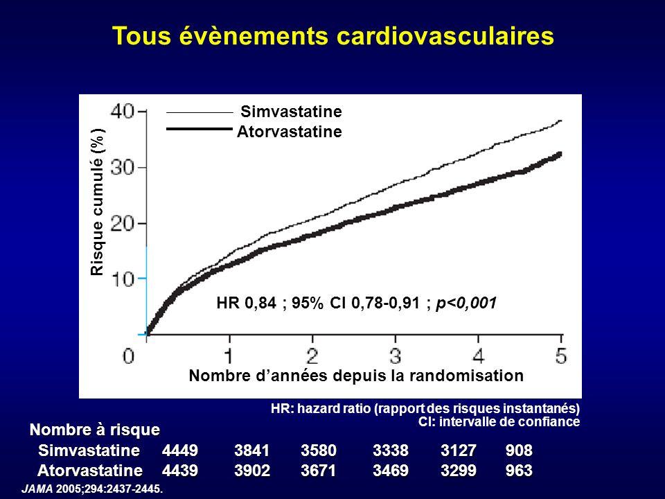 Tous évènements cardiovasculaires