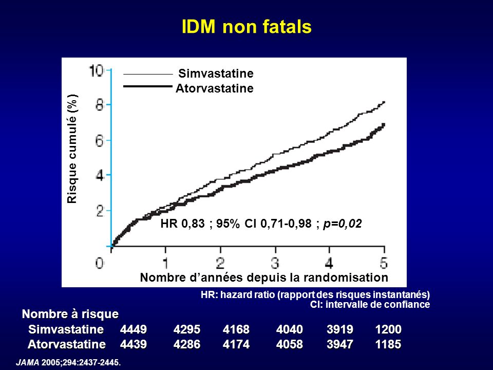 IDM non fatals Simvastatine Atorvastatine Risque cumulé (%)