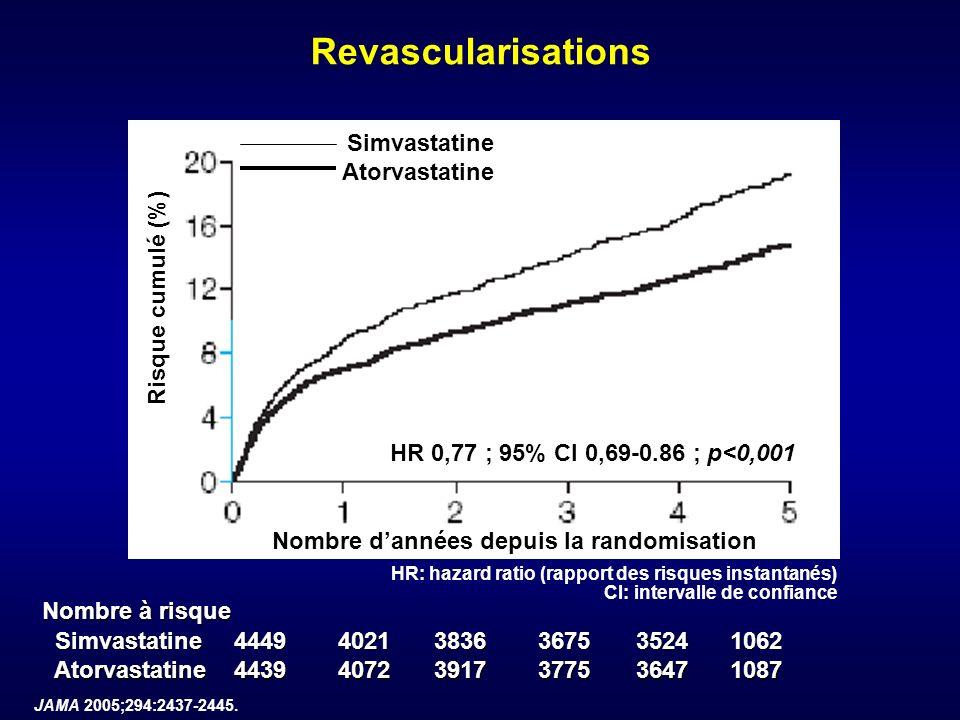 Revascularisations Simvastatine Atorvastatine Risque cumulé (%)