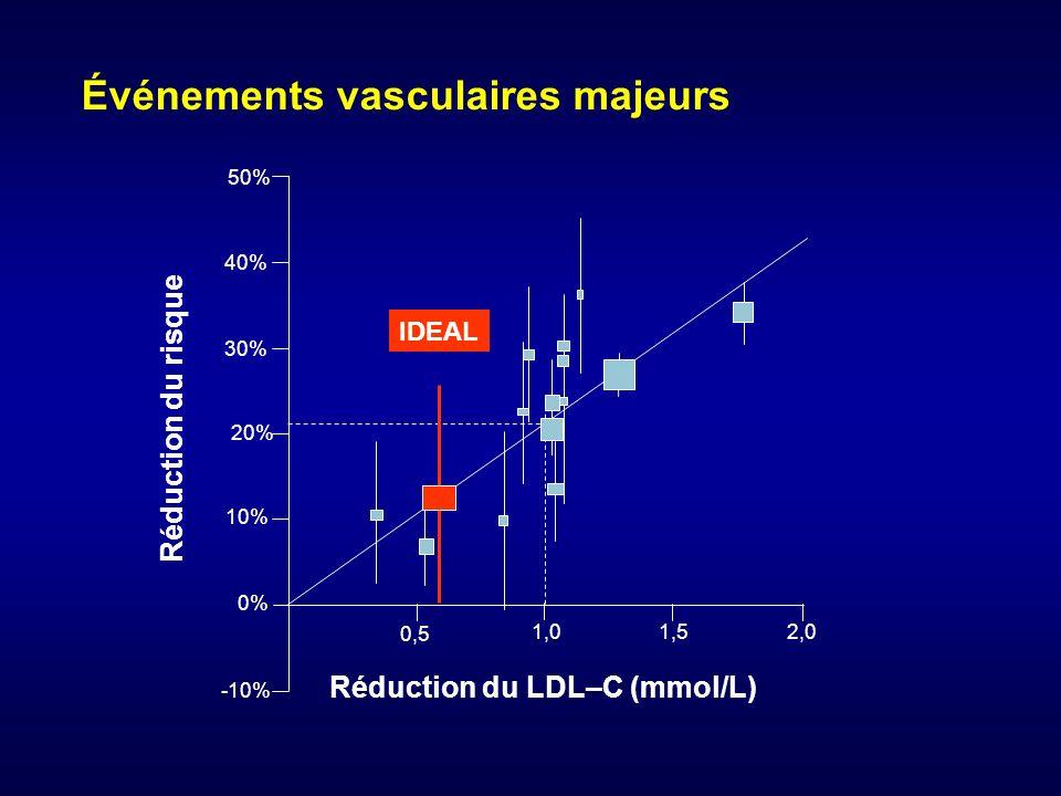 Événements vasculaires majeurs