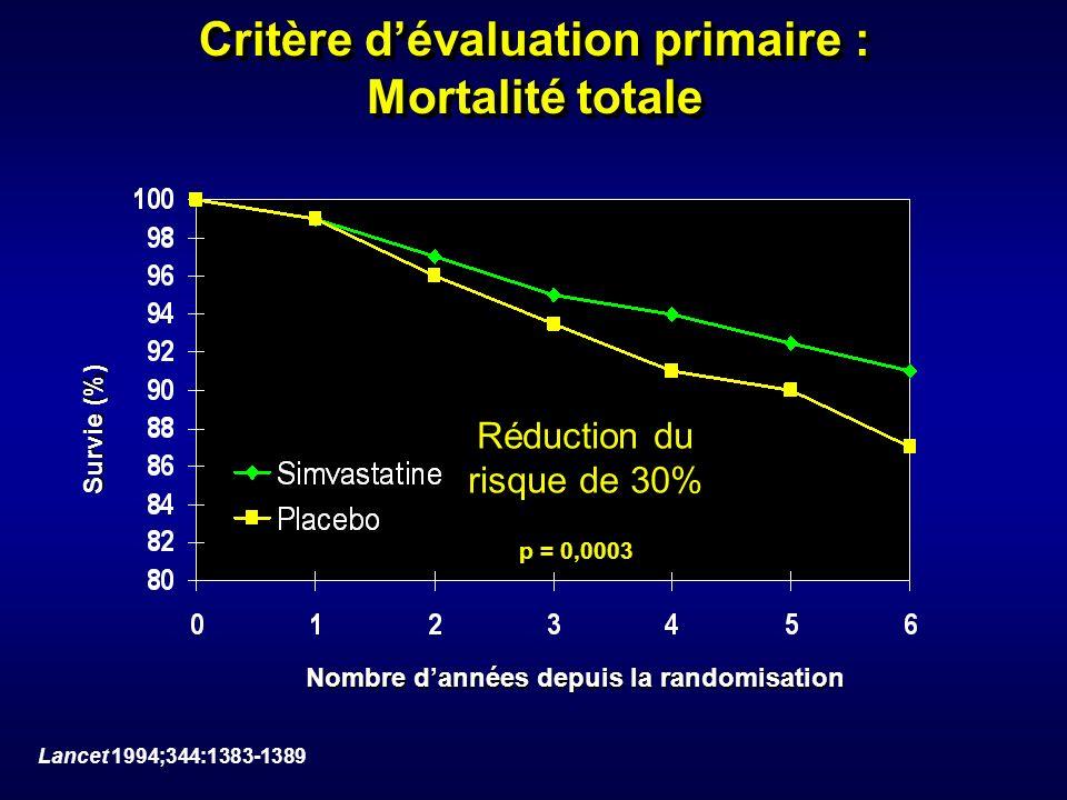 Critère d'évaluation primaire : Mortalité totale
