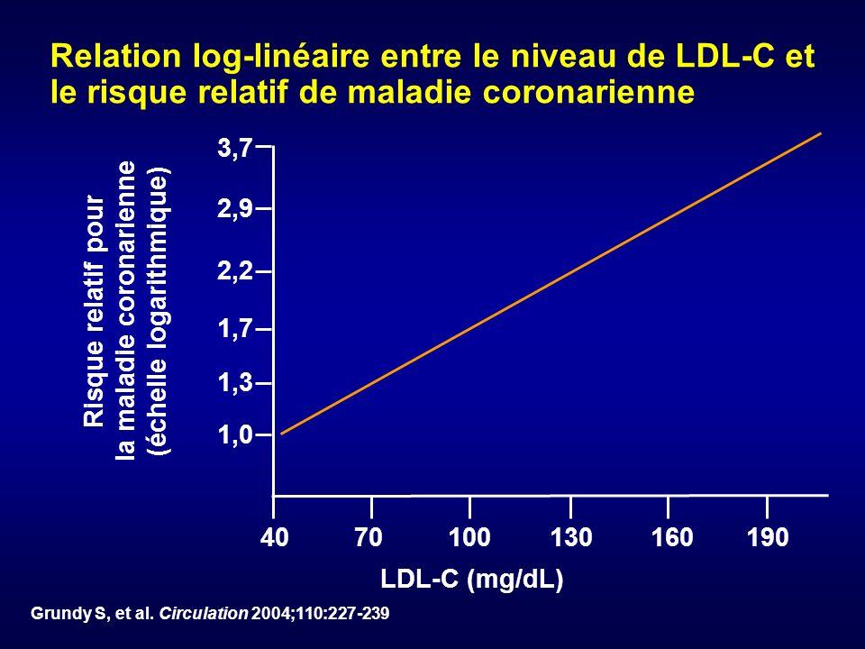 Risque relatif pour la maladie coronarienne (échelle logarithmique)