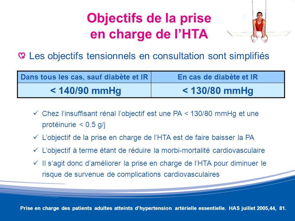Objectifs de la prise en charge de l'HTA