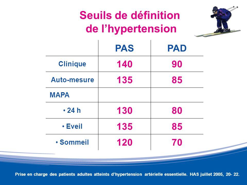 Seuils de définition de l'hypertension