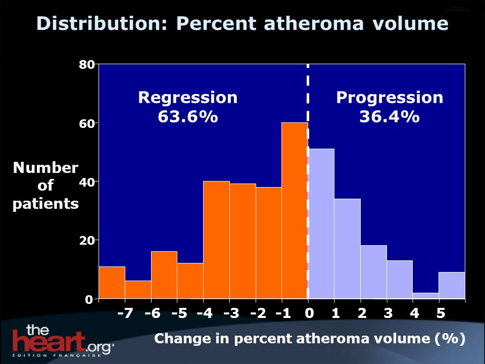 Distribution: Percent atheroma volume