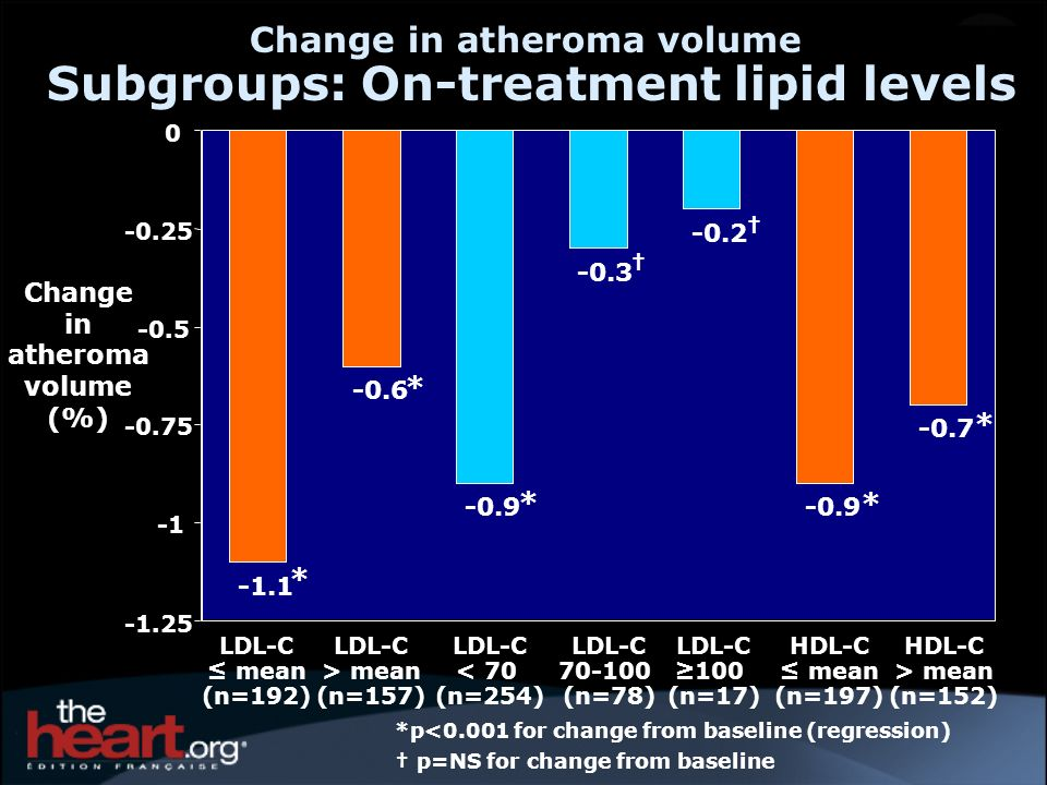 Change in atheroma volume Subgroups: On-treatment lipid levels