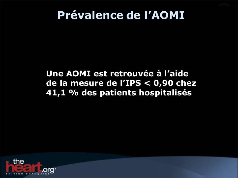Prévalence de l'AOMI Une AOMI est retrouvée à l'aide de la mesure de l'IPS < 0,90 chez 41,1 % des patients hospitalisés.