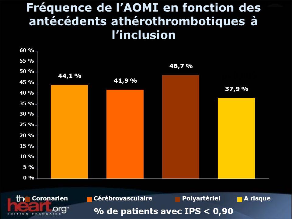 Fréquence de l'AOMI en fonction des antécédents athérothrombotiques à l'inclusion