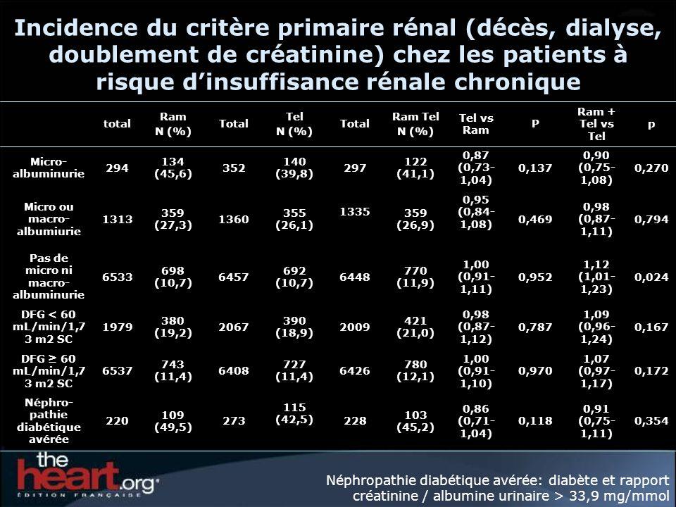 Incidence du critère primaire rénal (décès, dialyse, doublement de créatinine) chez les patients à risque d'insuffisance rénale chronique