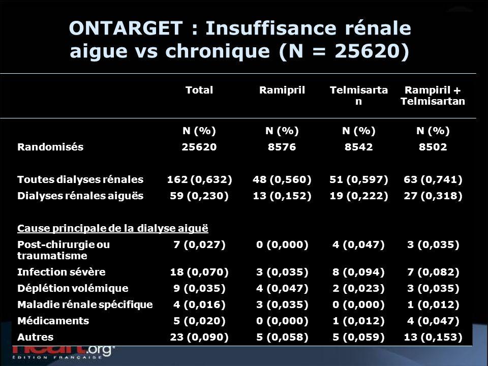 ONTARGET : Insuffisance rénale aigue vs chronique (N = 25620)