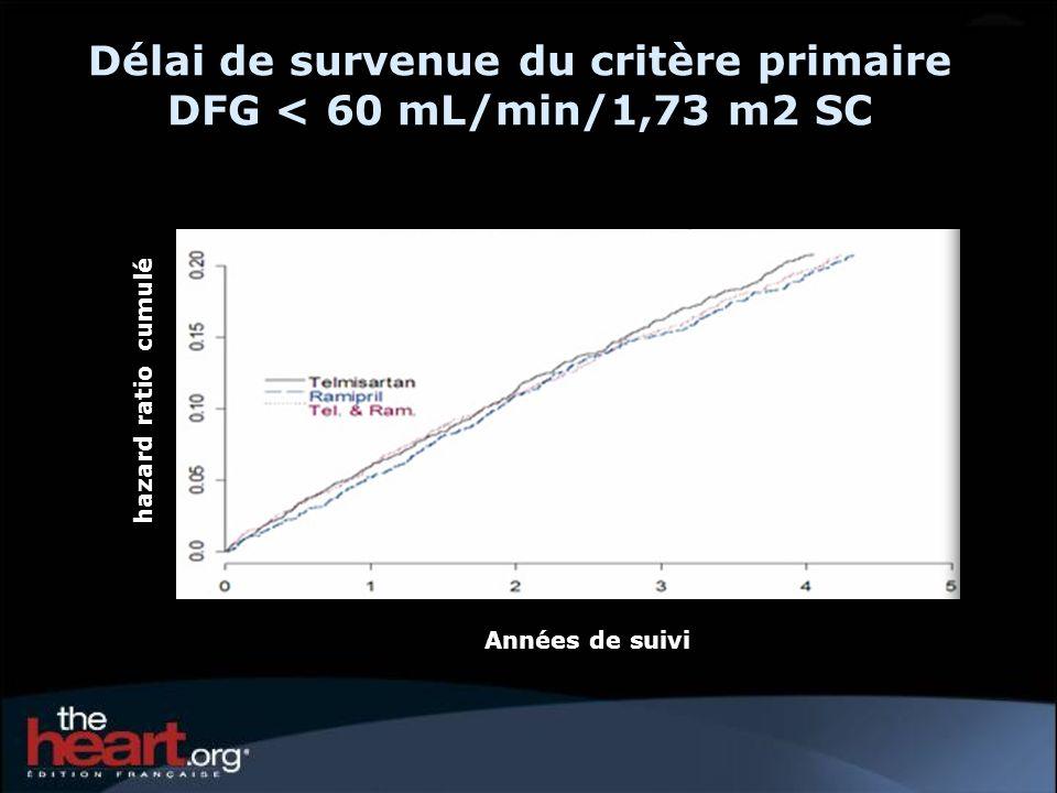Délai de survenue du critère primaire DFG < 60 mL/min/1,73 m2 SC