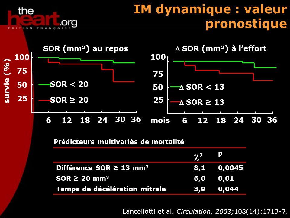 IM dynamique : valeur pronostique