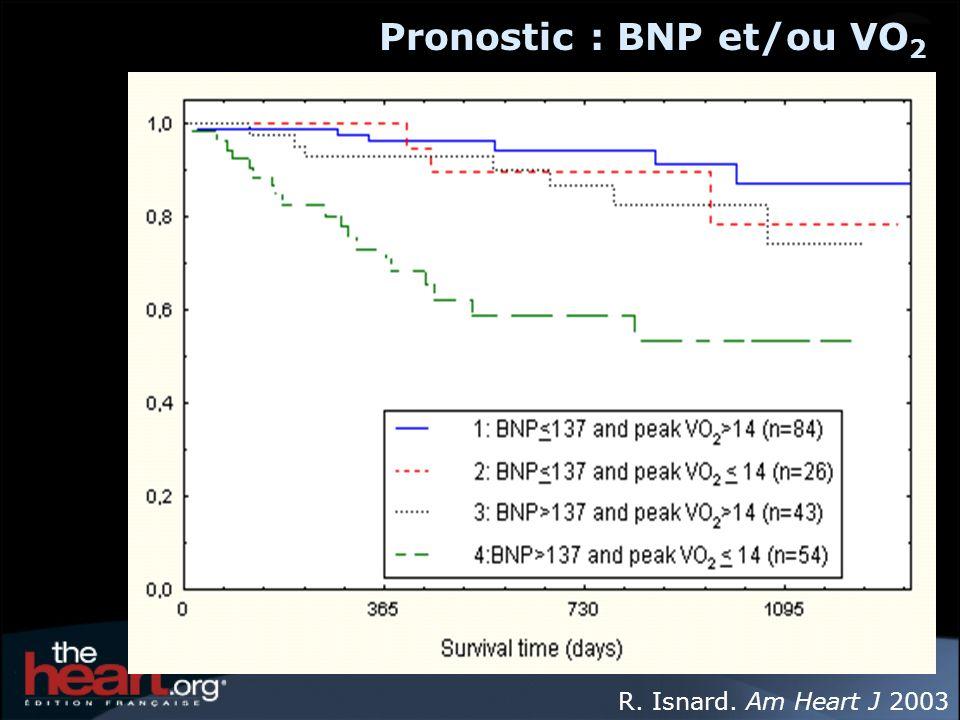 Pronostic : BNP et/ou VO2