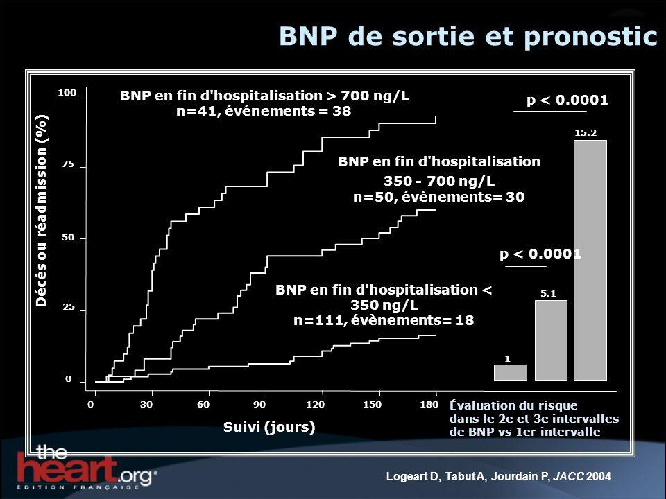 BNP de sortie et pronostic