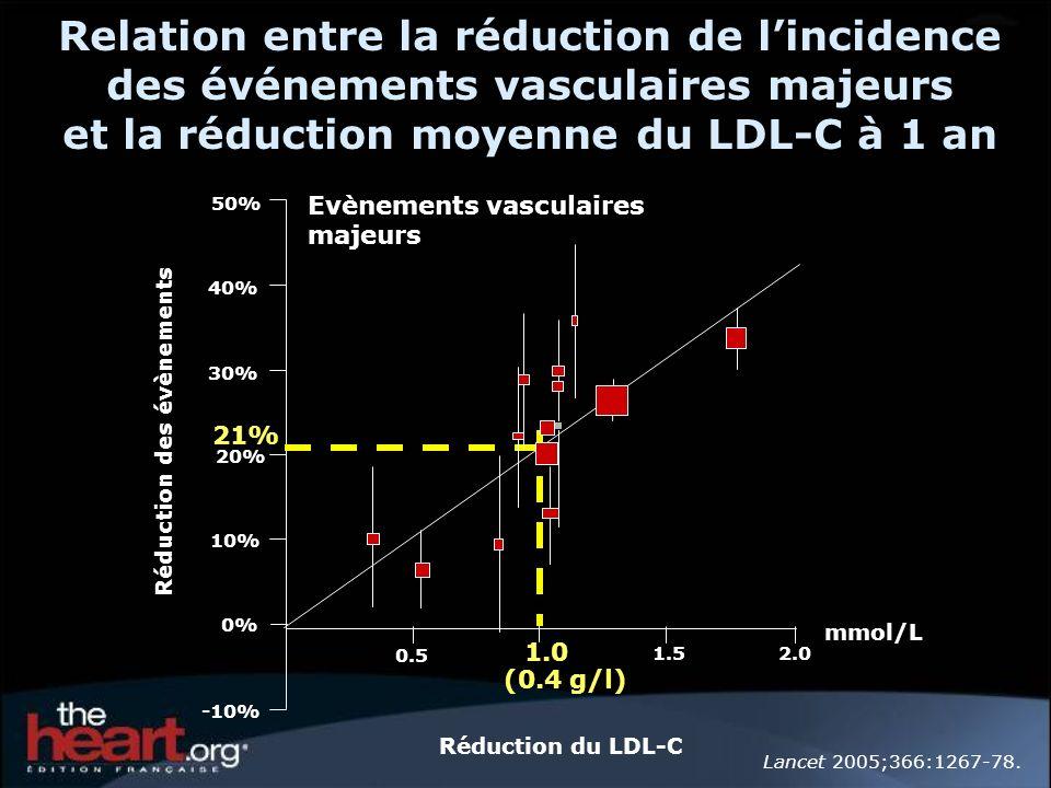 Relation entre la réduction de l'incidence des événements vasculaires majeurs et la réduction moyenne du LDL-C à 1 an
